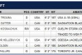 2012 NHL Jets draft list