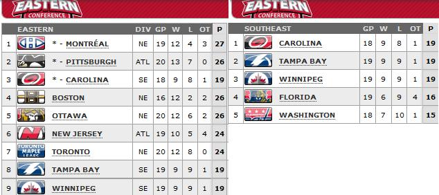 Standings as of Feb 26