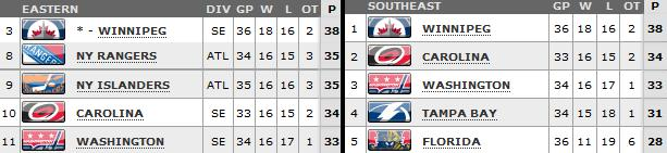 March 31, 2013 Standings