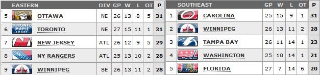 Standings as of March 13th