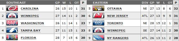 Standings as of March 15th