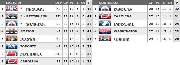 Standings as of March 17th