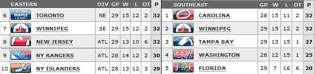 Standings as of March 19th