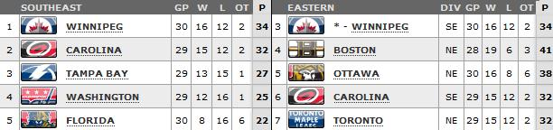 Standings as of March 20