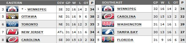 Standings as of March 22
