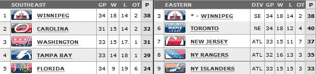 Standings as of March 27