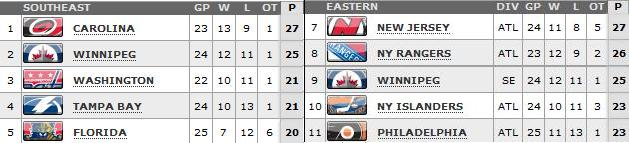 Standings as of March 8th, 2013
