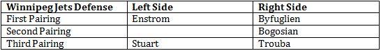 Dustin Byfuglien Chart 2