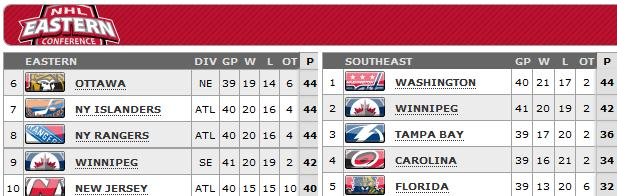 Standings as of April 11, 2013