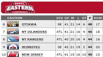 Standings as of April 13, 2013