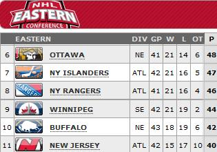 Standings as of April 16, 2013