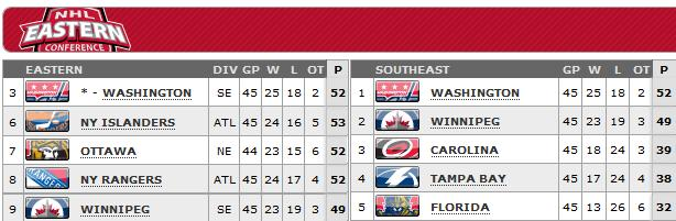 Standings as of April 22, 2013