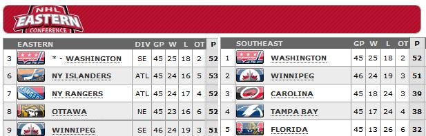 Standings as of April 23, 2013