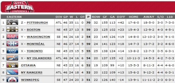 Standings as of April 24, 2013