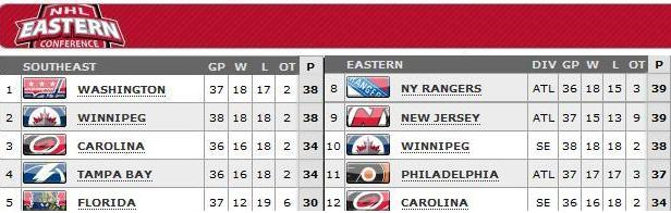 Standings as of April 5, 2013