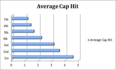 Average Cap Hit