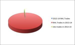 2013-14 Chart