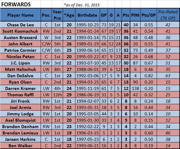 Top-Scoring Moose Forwards